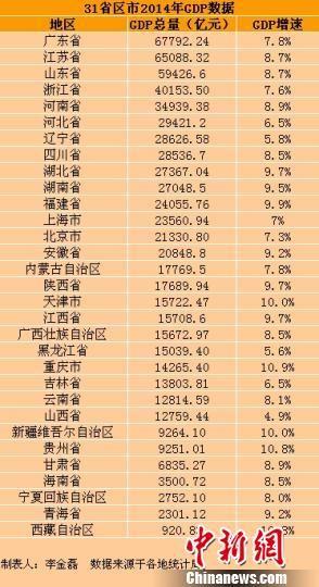 全国gdp最多的省_点评天津市2019年的GDP增速预期 仍然比较低,但趋于正常