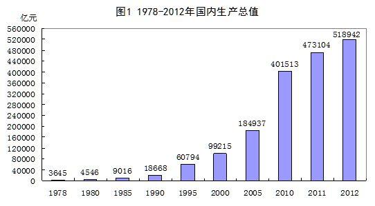 经济总量占全球的多少左右_经济总量全球第二图片